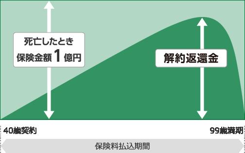 契約例イメージ